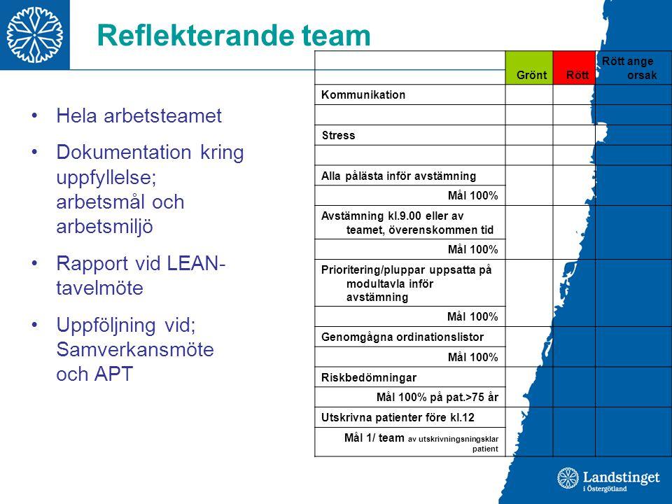 Reflekterande team Hela arbetsteamet Dokumentation kring uppfyllelse; arbetsmål och arbetsmiljö Rapport vid LEAN- tavelmöte Uppföljning vid; Samverkan