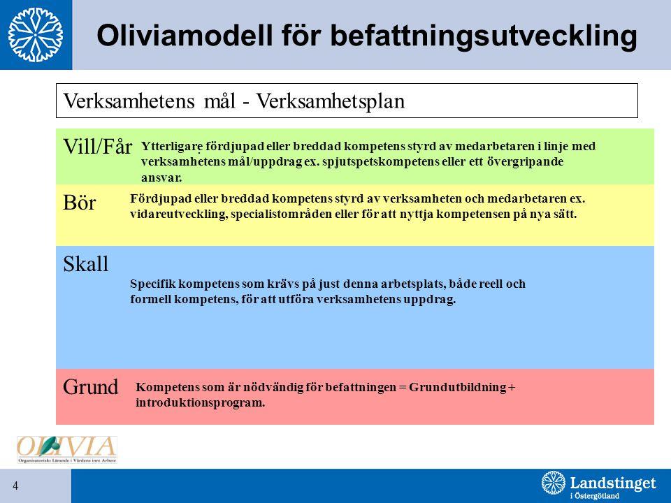 4 Oliviamodell för befattningsutveckling Verksamhetens mål - Verksamhetsplan Grund Skall Bör Vill/Får. Kompetens som är nödvändig för befattningen = G
