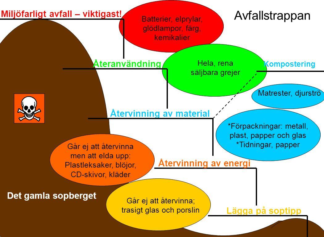 Analys av Sopor till förbränning 2010: Villahushåll juni 2010 Viktprocent