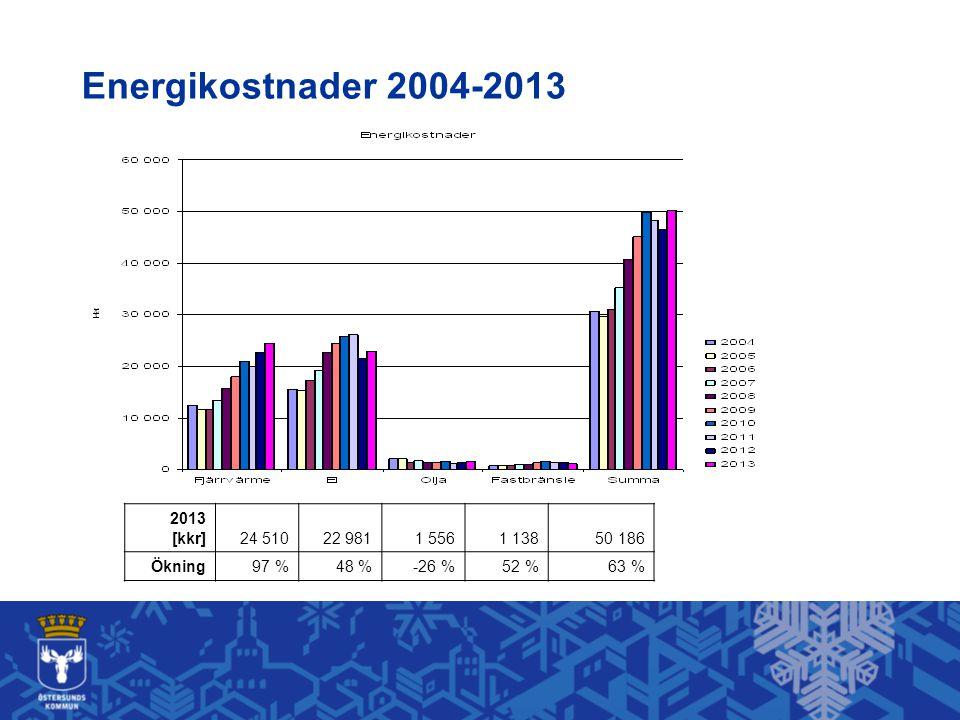 Energikostnader 2004-2013 2013 [kkr]24 51022 9811 5561 138 50 186 Ökning 97 %48 % -26 % 52 % 63 %