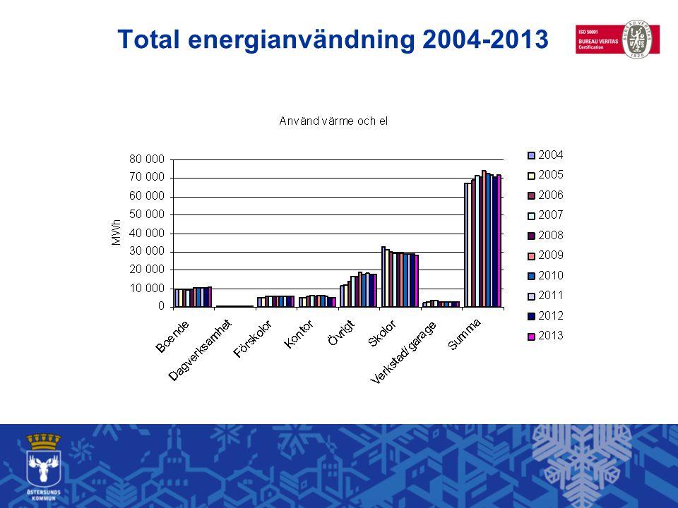 Total energianvändning 2004-2013