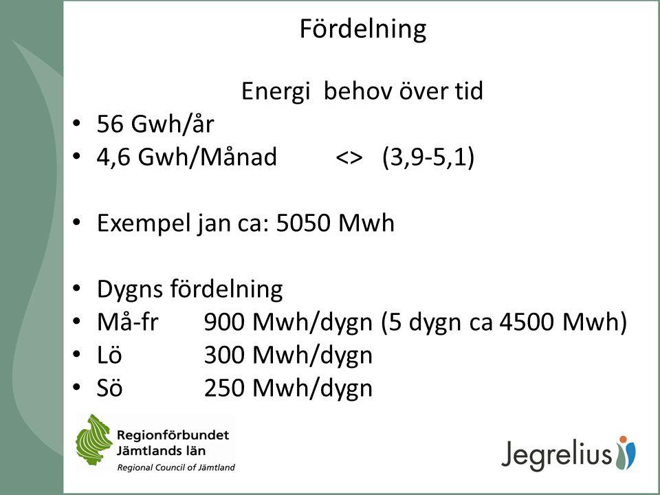 Fördelning Energi behov över tid 56 Gwh/år 4,6 Gwh/Månad <> (3,9-5,1) Exempel jan ca: 5050 Mwh Dygns fördelning Må-fr 900 Mwh/dygn (5 dygn ca 4500 Mwh