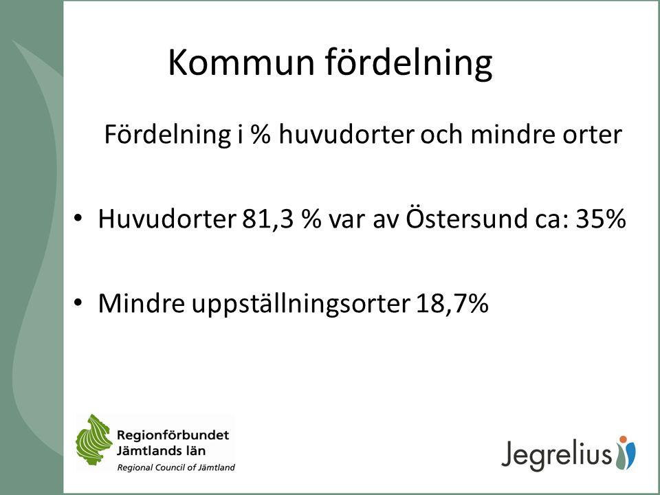Kommun fördelning Fördelning i % huvudorter och mindre orter Huvudorter 81,3 % var av Östersund ca: 35% Mindre uppställningsorter 18,7%