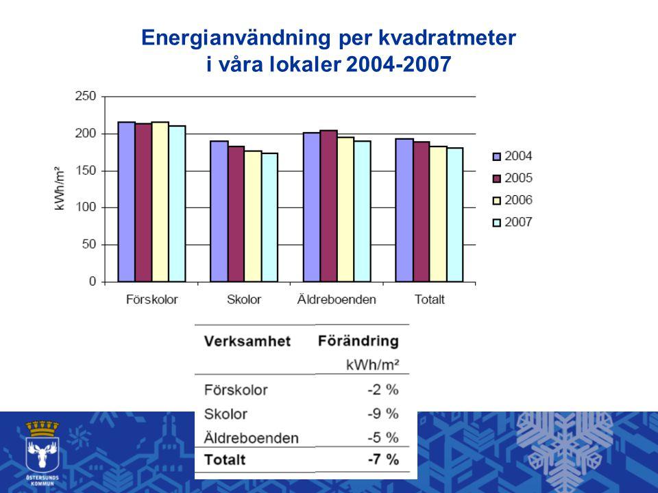 Energianvändning per kvadratmeter i våra lokaler 2004-2007