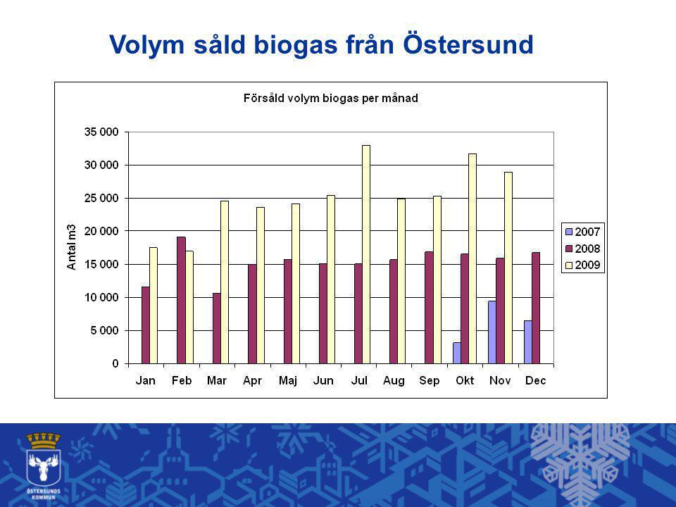 Volym såld biogas från Östersund