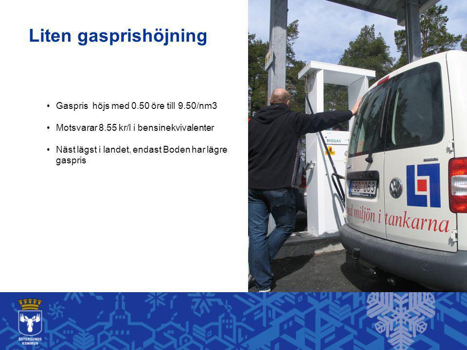 Liten gasprishöjning Gaspris höjs med 0.50 öre till 9.50/nm3 Motsvarar 8.55 kr/l i bensinekvivalenter Näst lägst i landet, endast Boden har lägre gaspris