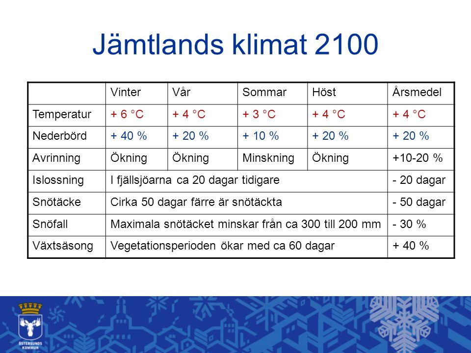 Jämtlands klimat 2100 VinterVårSommarHöstÅrsmedel Temperatur+ 6 °C+ 4 °C+ 3 °C+ 4 °C Nederbörd+ 40 %+ 20 %+ 10 %+ 20 % AvrinningÖkning MinskningÖkning
