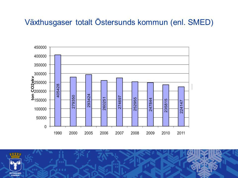 Fossila koldioxidutsläpp i Östersunds kommun som geografisk enhet (lokal elmix)