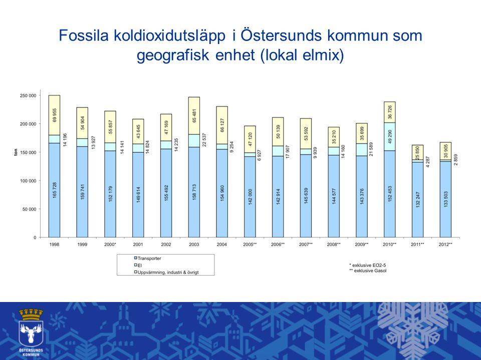 Fossila koldioxidutsläpp från kommunal verksamhet