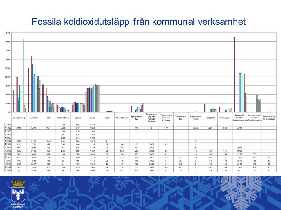 Elbilar Lokal förnyelsebar el 67 elbilar i länet 54 elbilar i Östersund Årets elbilskommun 2011 (Gröna Bilister) Årets elbilkommun 2012 (Easy Charge)
