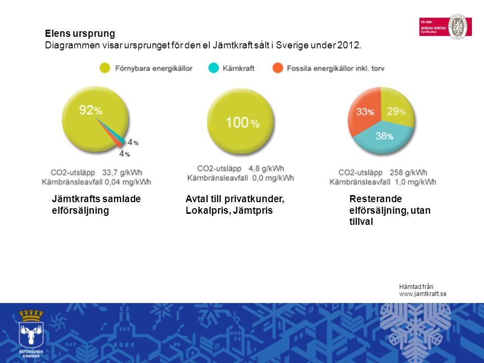Hämtad från www.jamtkraft.se Elens ursprung Diagrammen visar ursprunget för den el Jämtkraft sålt i Sverige under 2012. Jämtkrafts samlade elförsäljni