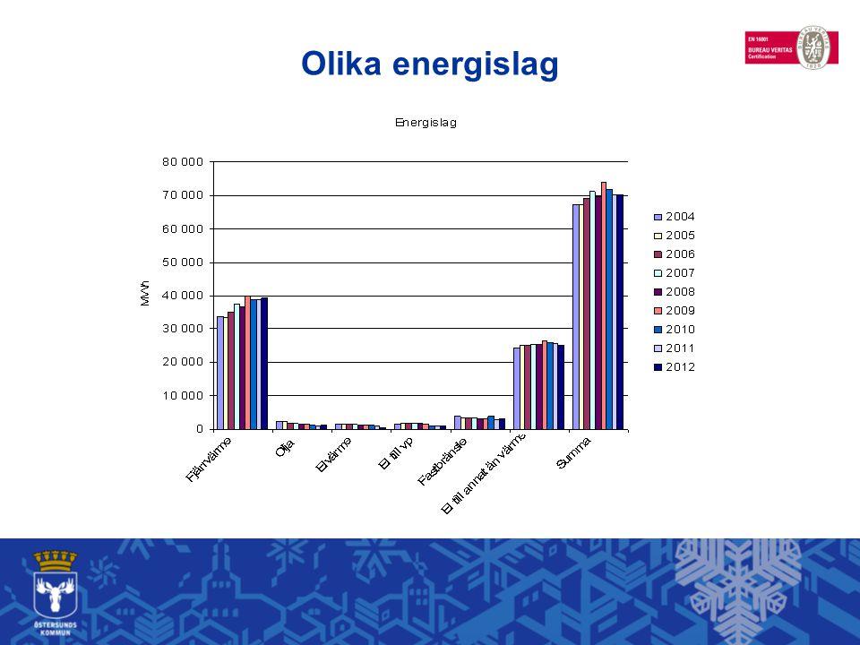 Olika energislag