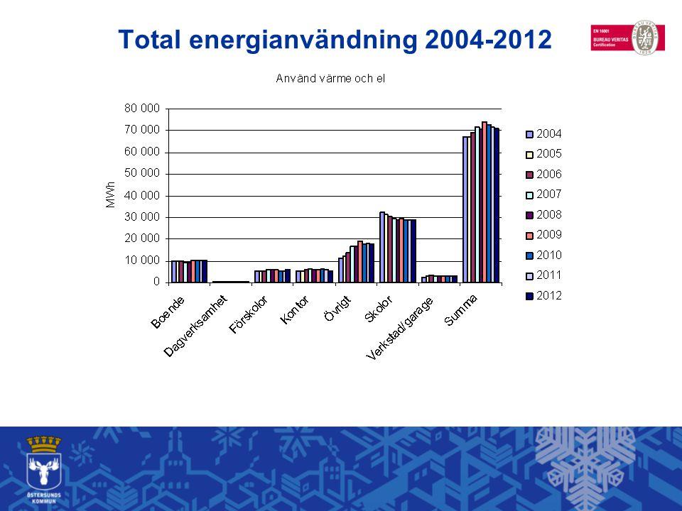 Total energianvändning 2004-2012
