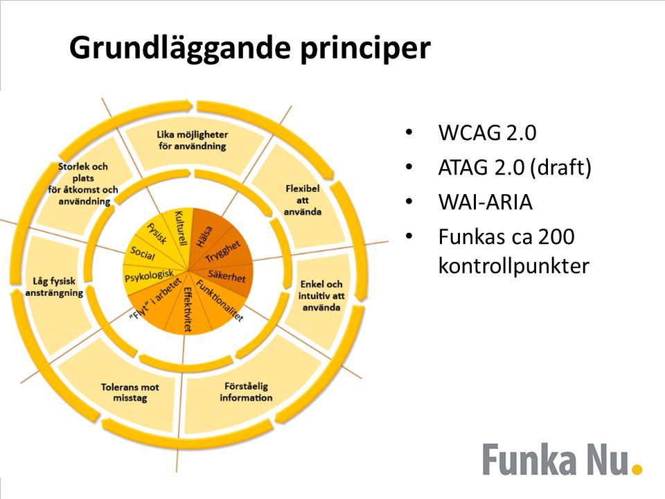 Grundläggande principer WCAG 2.0 ATAG 2.0 (draft) WAI-ARIA Funkas ca 200 kontrollpunkter