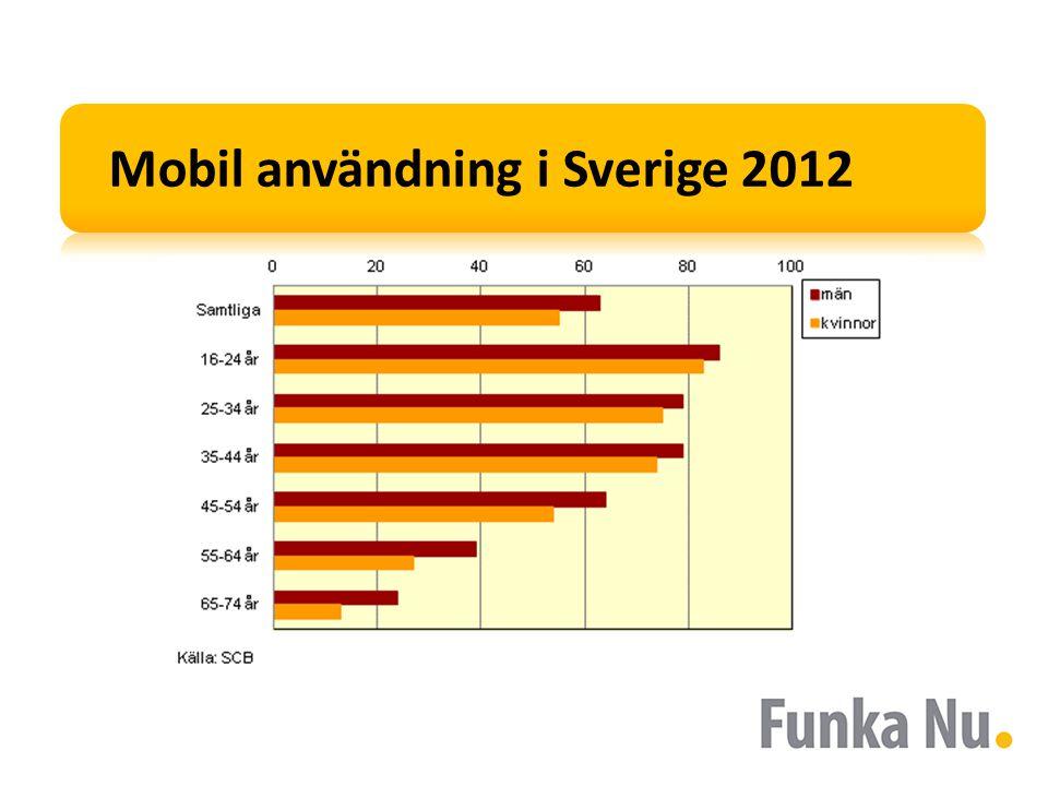 Mobil användning i Sverige 2012