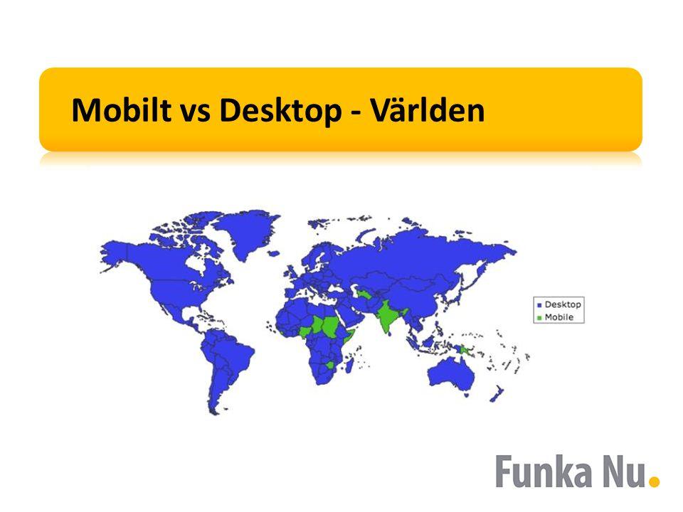 Mobilt vs Desktop - Världen