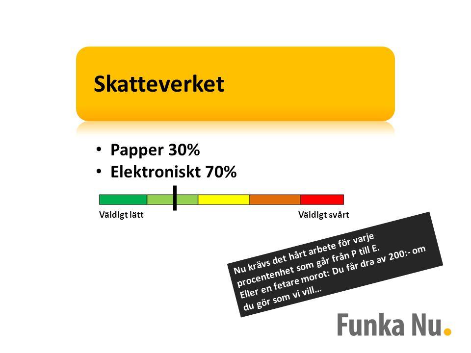 Papper 30% Elektroniskt 70% Nu krävs det hårt arbete för varje procentenhet som går från P till E.