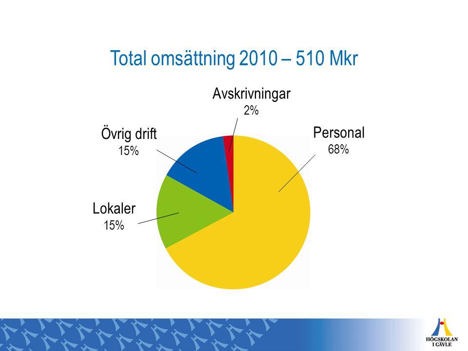 Total omsättning 2010 – 510 Mkr Övrig drift 15% Avskrivningar 2% Personal 68% Lokaler 15%