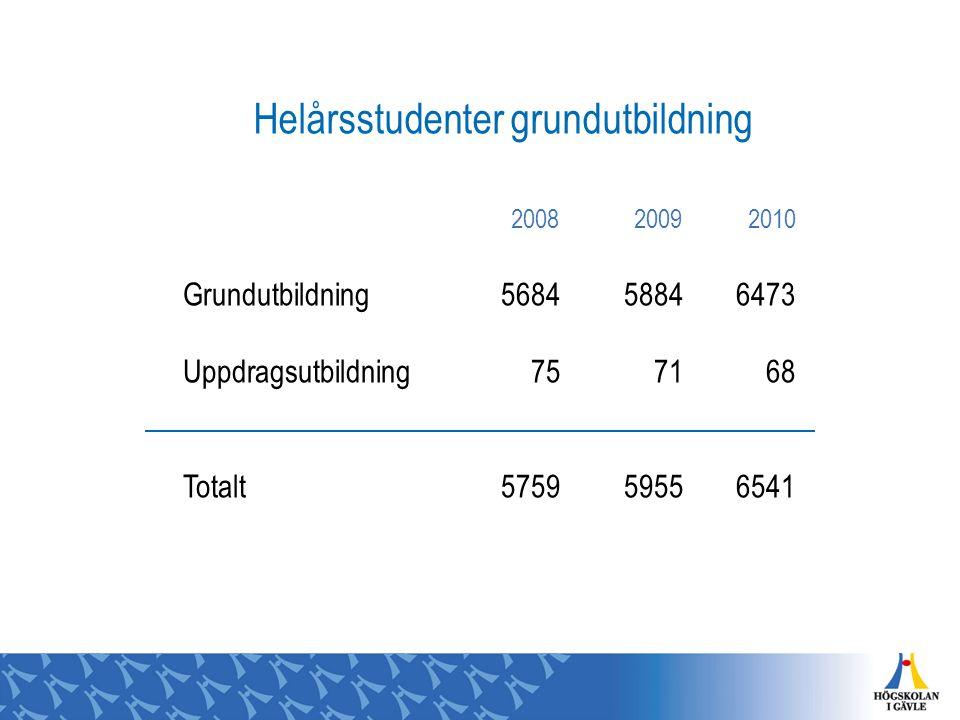 Helårsstudenter grundutbildning 200820092010 Grundutbildning568458846473 Uppdragsutbildning757168 Totalt575959556541