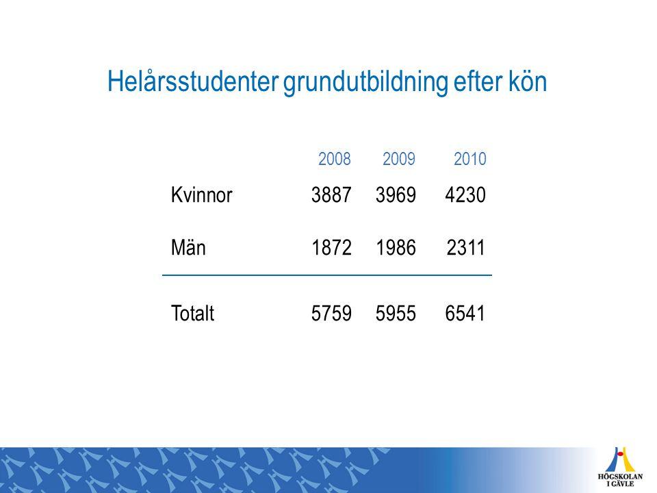 200820092010 Kvinnor388739694230 Män187219862311 Totalt575959556541 Helårsstudenter grundutbildning efter kön