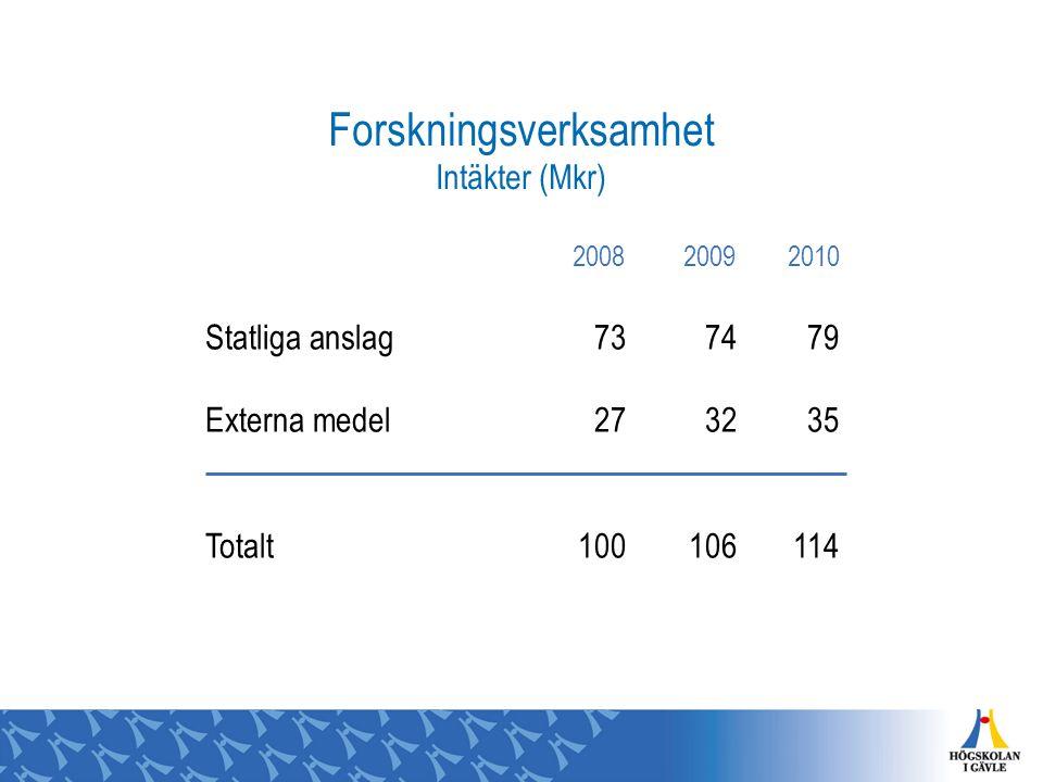 Forskningsverksamhet Intäkter (Mkr) 200820092010 Statliga anslag737479 Externa medel273235 Totalt100106114