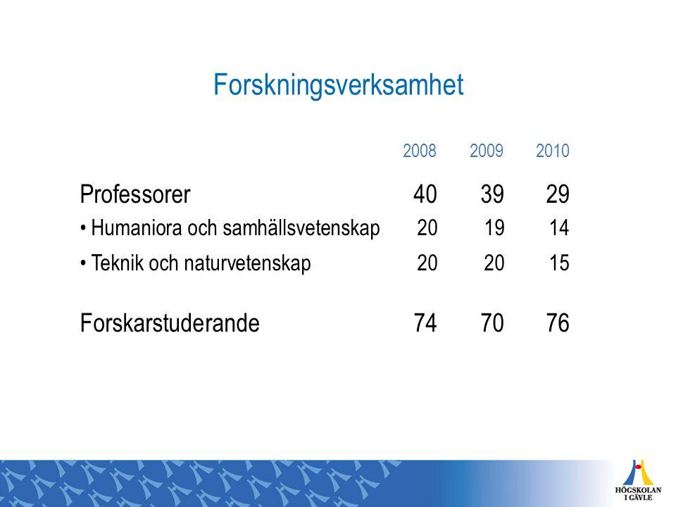 Forskningsverksamhet 200820092010 Professorer403929 Humaniora och samhällsvetenskap201914 Teknik och naturvetenskap202015 Forskarstuderande747076