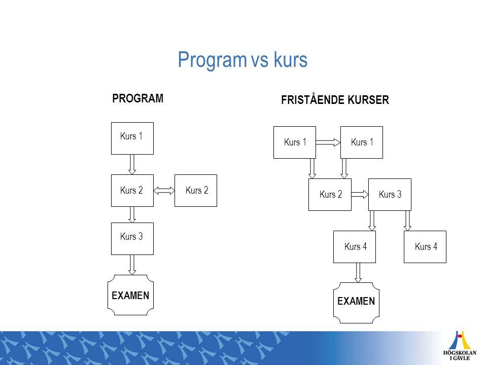 Program vs kurs Kurs 1 Kurs 2 Kurs 3 EXAMEN Kurs 1 Kurs 2Kurs 3 Kurs 4 EXAMEN PROGRAM FRISTÅENDE KURSER