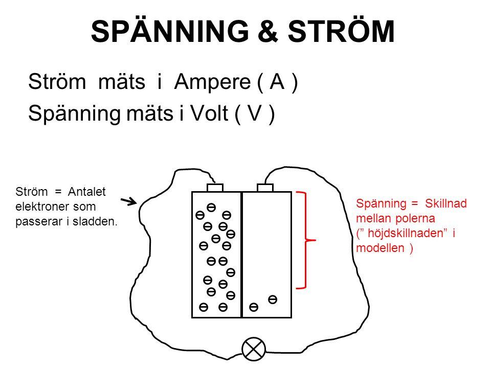 SPÄNNING & STRÖM Ström mäts i Ampere ( A ) Spänning mäts i Volt ( V ) Ström = Antalet elektroner som passerar i sladden. Spänning = Skillnad mellan po