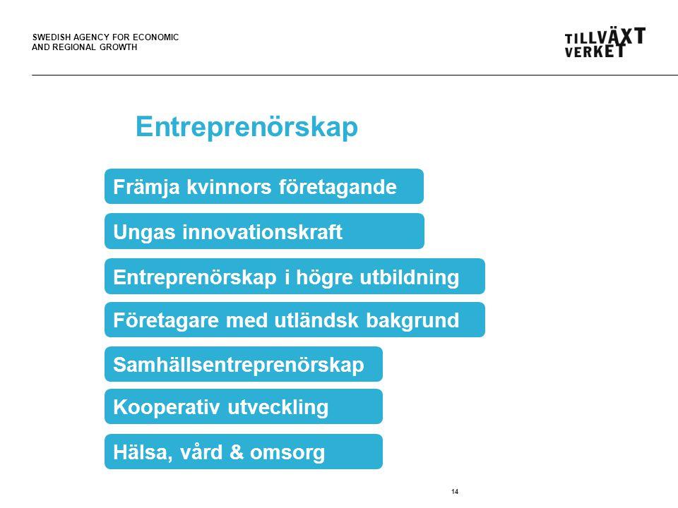 SWEDISH AGENCY FOR ECONOMIC AND REGIONAL GROWTH Entreprenörskap 14 Främja kvinnors företagande Hälsa, vård & omsorg Entreprenörskap i högre utbildning Ungas innovationskraft Företagare med utländsk bakgrund Kooperativ utveckling Samhällsentreprenörskap