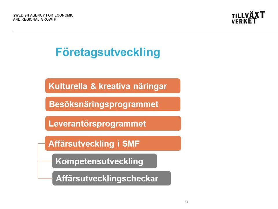 SWEDISH AGENCY FOR ECONOMIC AND REGIONAL GROWTH Företagsutveckling 15 Kulturella & kreativa näringar Besöksnäringsprogrammet Kompetensutveckling Affärsutvecklingscheckar Affärsutveckling i SMF Leverantörsprogrammet