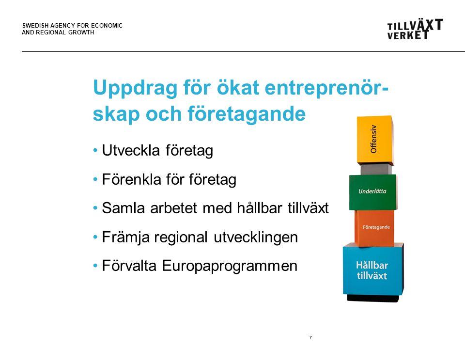 SWEDISH AGENCY FOR ECONOMIC AND REGIONAL GROWTH Uppdrag för ökat entreprenör- skap och företagande Utveckla företag Förenkla för företag Samla arbetet med hållbar tillväxt Främja regional utvecklingen Förvalta Europaprogrammen 7