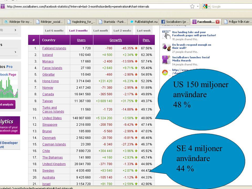 US 150 miljoner användare 48 % SE 4 miljoner användare 44 %