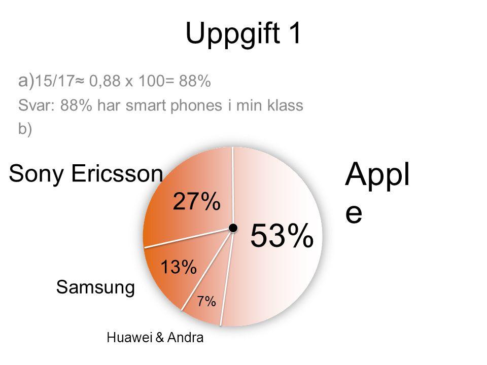 Uppgift 1 a) 15/17≈ 0,88 x 100= 88% Svar: 88% har smart phones i min klass b) 53% 27% 13% 7% Appl e Sony Ericsson Samsung Huawei & Andra