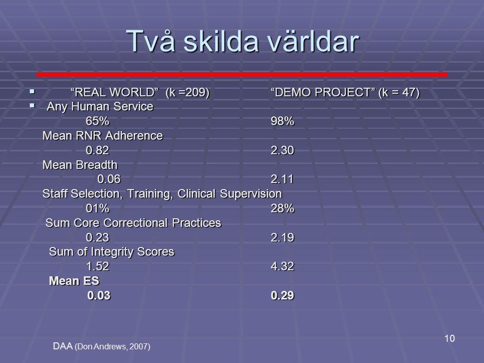 "DAA (Don Andrews, 2007) 10 Två skilda världar  ""REAL WORLD"" (k =209) ""DEMO PROJECT"" (k = 47)  Any Human Service 65% 98% 65% 98% Mean RNR Adherence M"