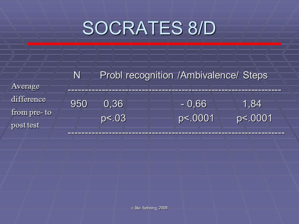 c åke farbring, 2008 SOCRATES 8/D N Probl recognition /Ambivalence/ Steps N Probl recognition /Ambivalence/ Steps-------------------------------------