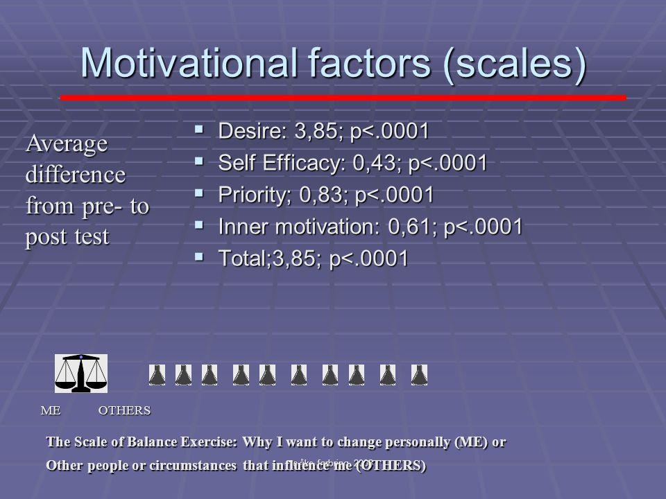 c åke farbring, 2008 Motivational factors (scales)  Desire: 3,85; p<.0001  Self Efficacy: 0,43; p<.0001  Priority; 0,83; p<.0001  Inner motivation