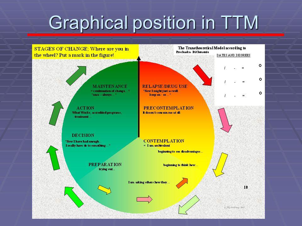 c åke farbring, 2008 Graphical position in TTM