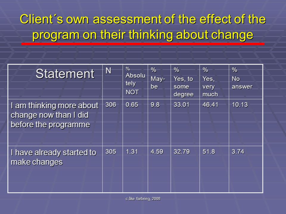 c åke farbring, 2008 Client´s own assessment of the effect of the program on their thinking about change Statement StatementN % Absolu tely NOT% May-