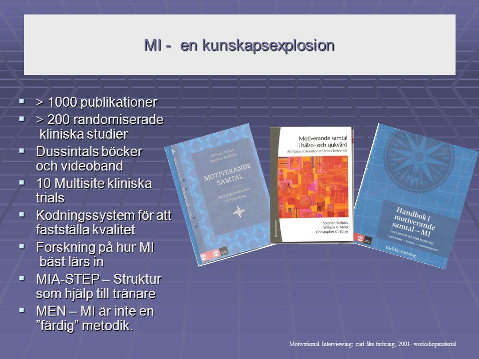 MI - en kunskapsexplosion  > 1000 publikationer  > 200 randomiserade kliniska studier  Dussintals böcker och videoband  10 Multisite kliniska tria