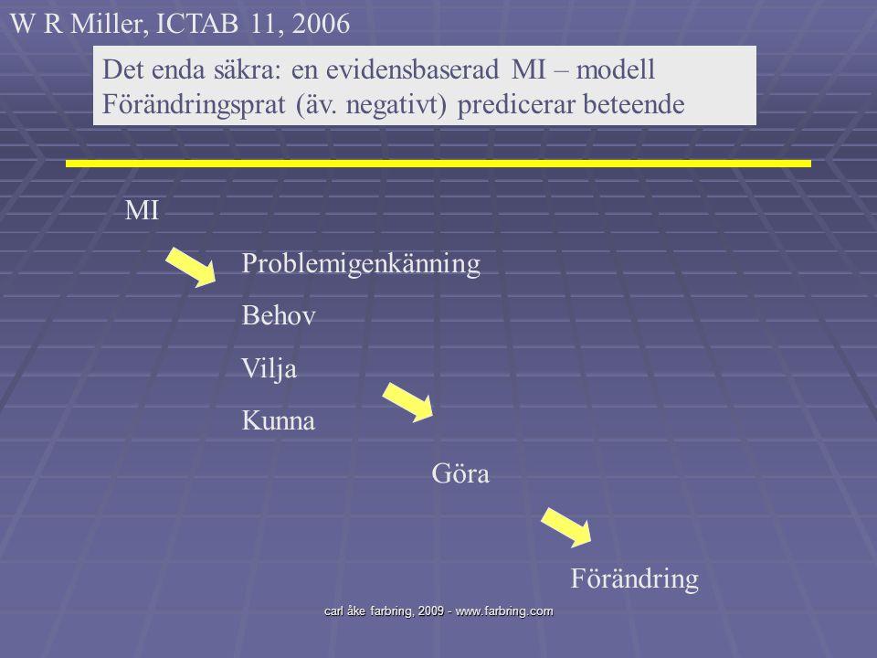 carl åke farbring, 2009 - www.farbring.com Det enda säkra: en evidensbaserad MI – modell Förändringsprat (äv. negativt) predicerar beteende MI Problem