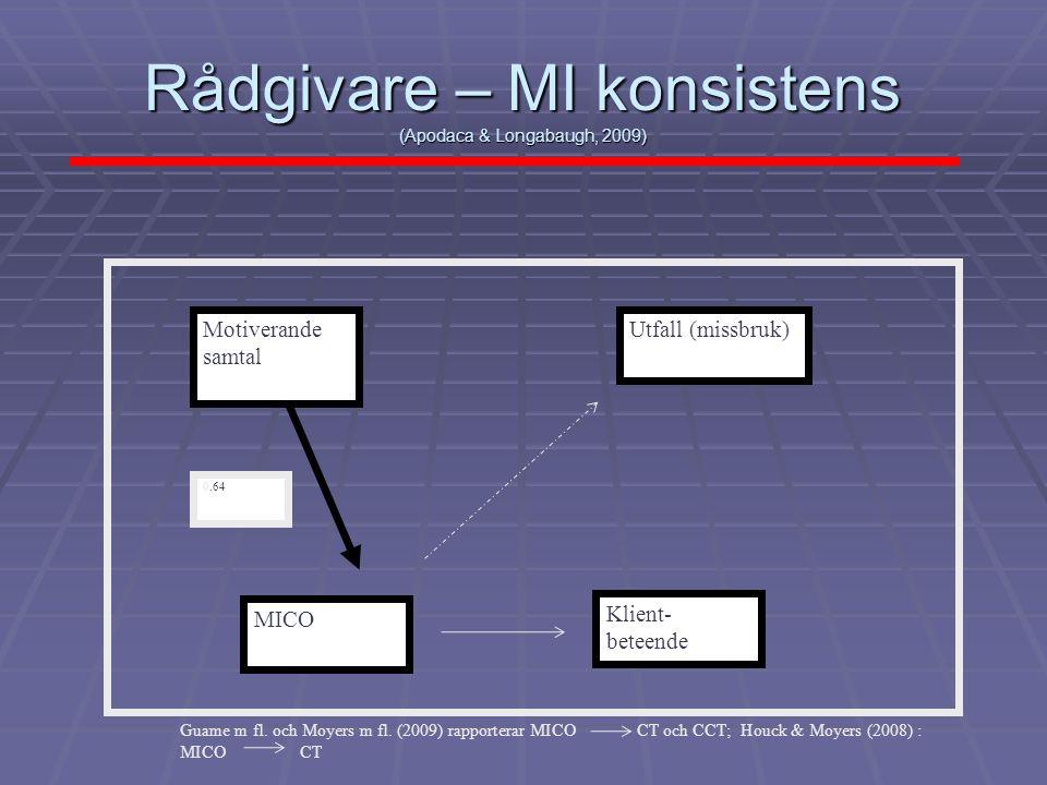 Rådgivare – MI konsistens (Apodaca & Longabaugh, 2009) Motiverande samtal MICO Utfall (missbruk) Klient- beteende 0.64 Guame m fl. och Moyers m fl. (2