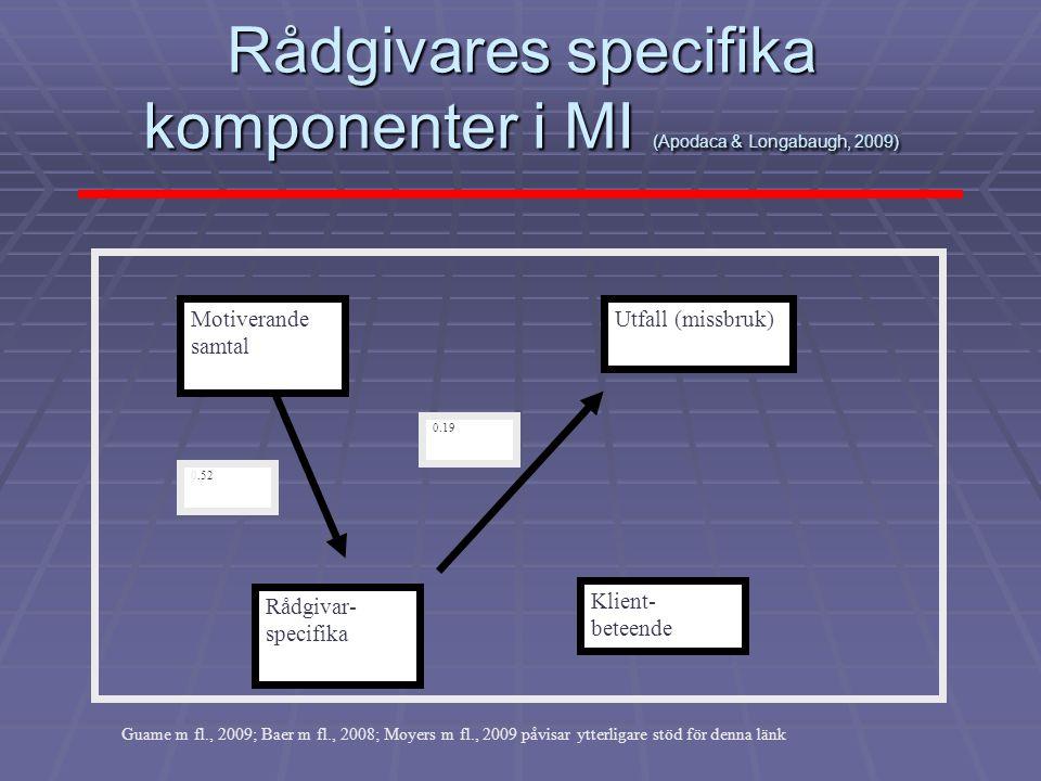 Rådgivares specifika komponenter i MI (Apodaca & Longabaugh, 2009) Motiverande samtal Rådgivar- specifika Utfall (missbruk) Klient- beteende 0.52 0.19