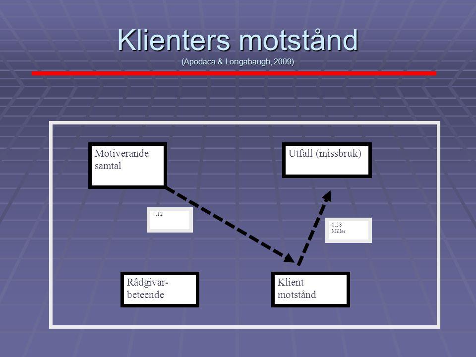 Klienters motstånd (Apodaca & Longabaugh, 2009) Motiverande samtal Rådgivar- beteende Utfall (missbruk) Klient motstånd 0.12 0.58 Miller