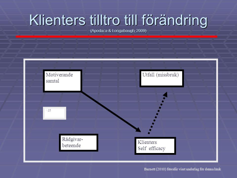 Klienters tilltro till förändring (Apodaca & Longabaugh, 2009) Motiverande samtal Rådgivar- beteende Utfall (missbruk) Klienters Self efficacy 0.25 Ba