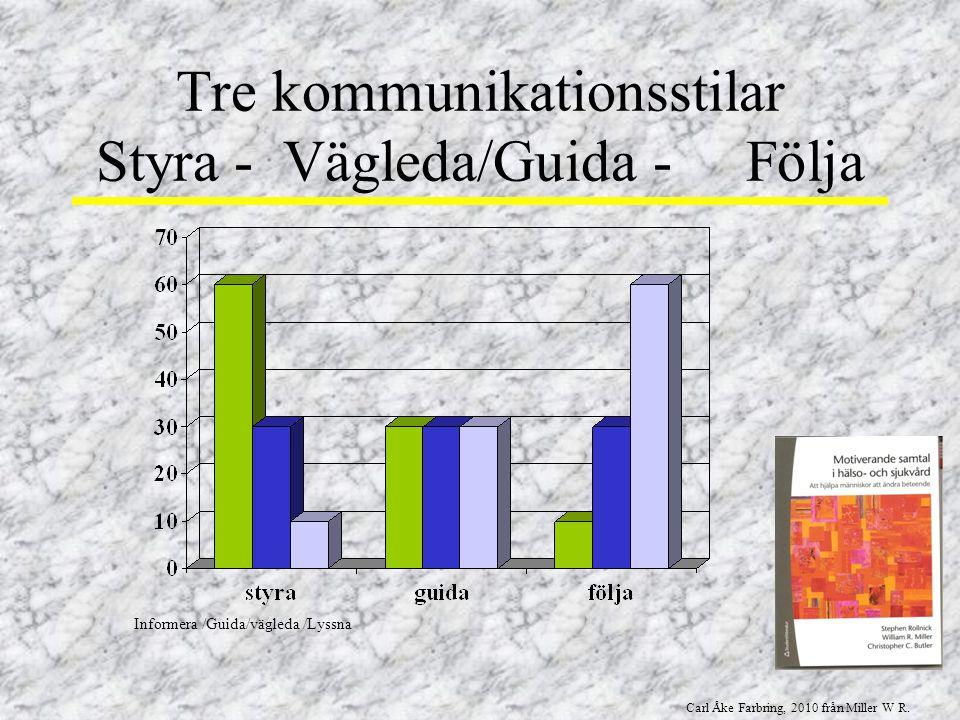 Tre kommunikationsstilar Styra - Vägleda/Guida - Följa Carl Åke Farbring, 2010 från Miller W R. Informera /Guida/vägleda /Lyssna