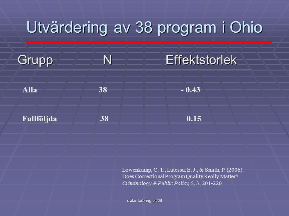 c åke farbring, 2008 Utvärdering av 38 program i Ohio Grupp N Effektstorlek Alla 38 - 0.43 Fullföljda 38 0.15 Lowenkamp, C. T., Latessa, E. J., & Smit
