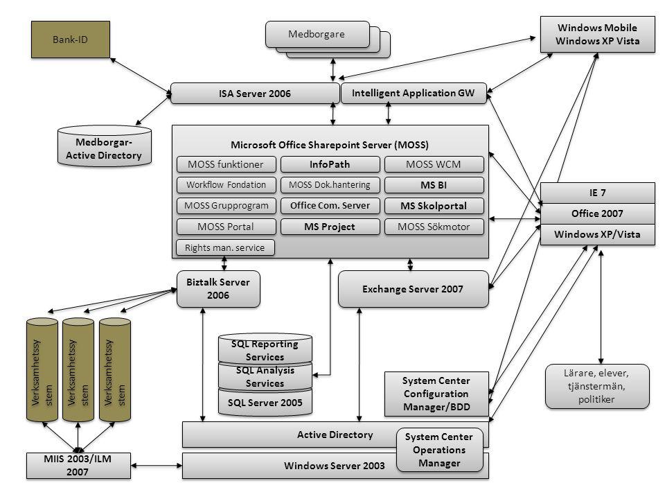 Windows Server 2003 Active Directory Biztalk Server 2006 Biztalk Server 2006 Microsoft Office Sharepoint Server (MOSS) MOSS funktioner InfoPath MOSS W