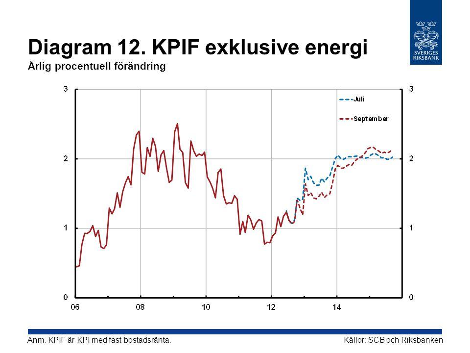 Diagram 12. KPIF exklusive energi Årlig procentuell förändring Källor: SCB och RiksbankenAnm.