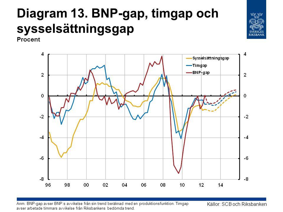 Diagram 13. BNP-gap, timgap och sysselsättningsgap Procent Källor: SCB och Riksbanken Anm.