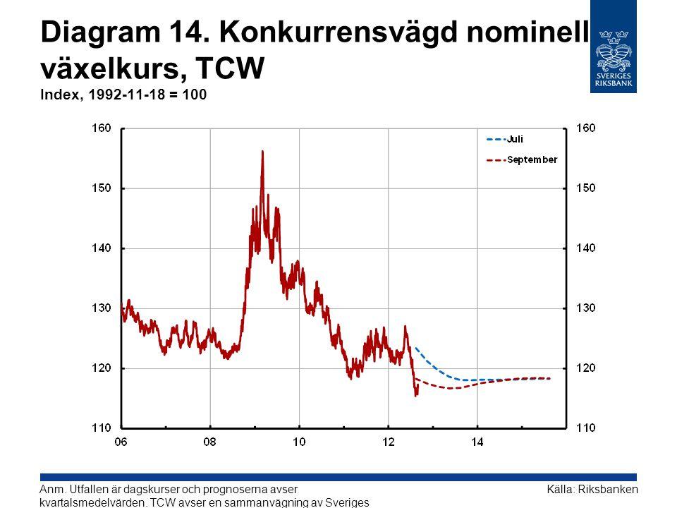 Diagram 14. Konkurrensvägd nominell växelkurs, TCW Index, 1992-11-18 = 100 Källa: RiksbankenAnm.